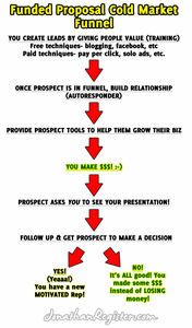 Funded Proposal MLM Sales Funnel