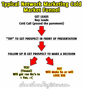 Typical Network Marketing Sales Funnel