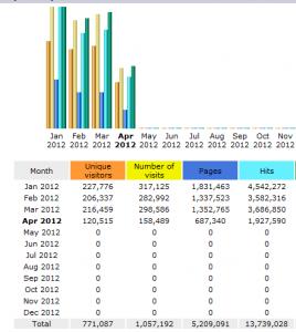 2012 Traffic Stats So Far